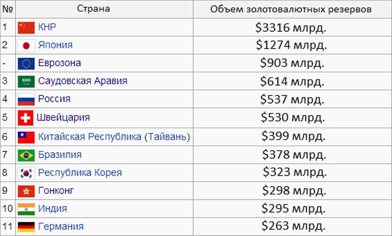 Золотовалютные резервы стран мира 2014