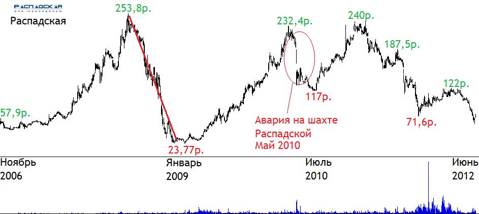 Акции-Распадской