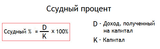 Формула расчета ссудного процента