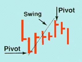 Скальпинг стратегии на рынке Форекс