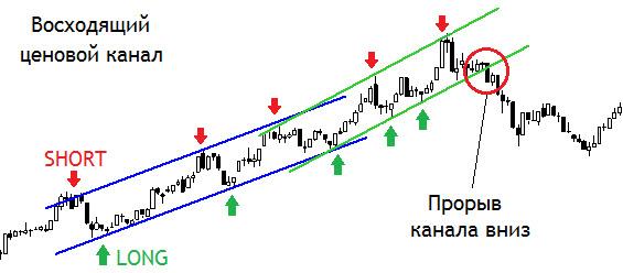 Ценовой канал как инструмент прогнозирования цены
