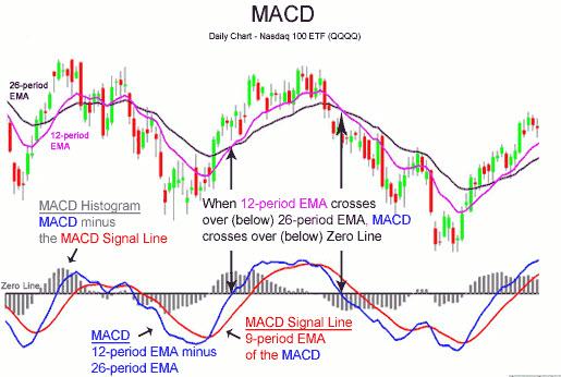 Торговля с использованием индикатора MACD