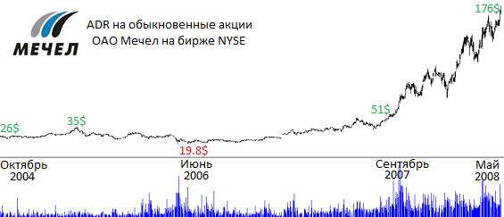 Курс акций МЕЧЕЛ