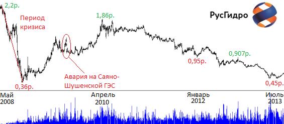 Котировки акций РУСГИДРО