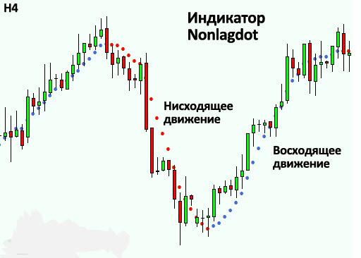Торговля отложенными ордерами входа в рынок