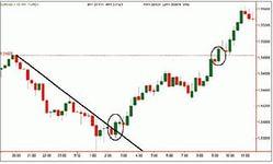 Как правильно построить линию тренда