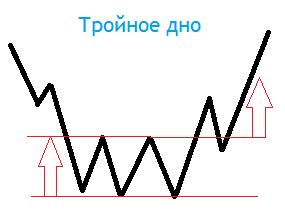 Модель Тройное дно