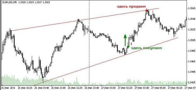 Пример получения прибыли на рынке Форекс