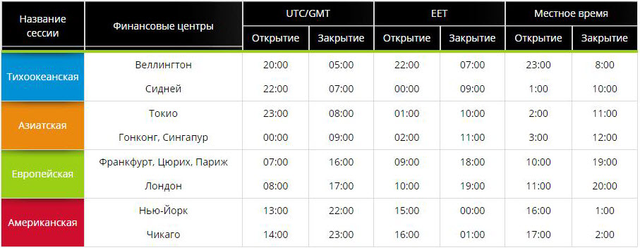 Расписание торговых сессий форекс на праздники сигналы forex онлайн