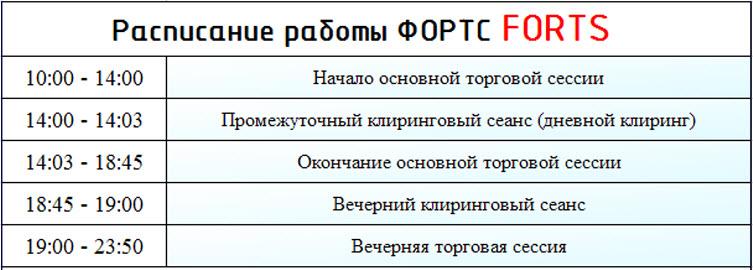 Расписание работы FORTS