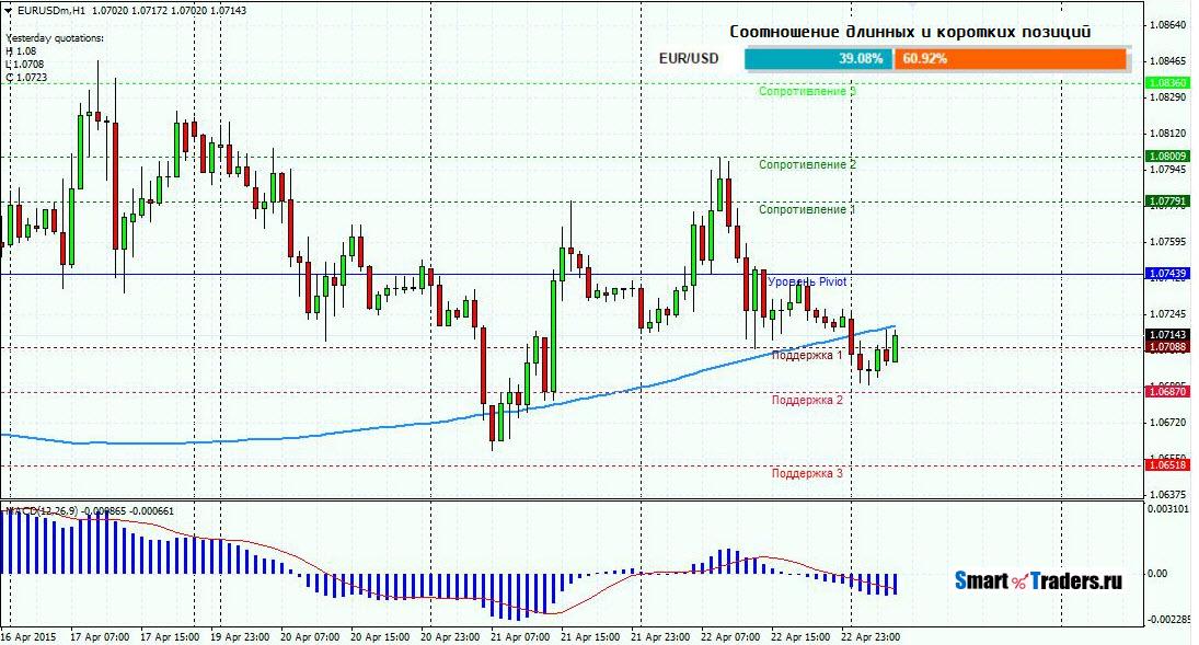 Анализ валютной пары EURUSD на 23.04.2015