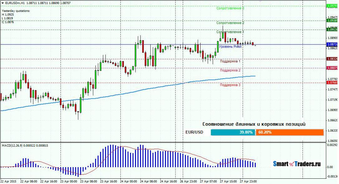 Анализ валютной пары EURUSD на 28.04.2015