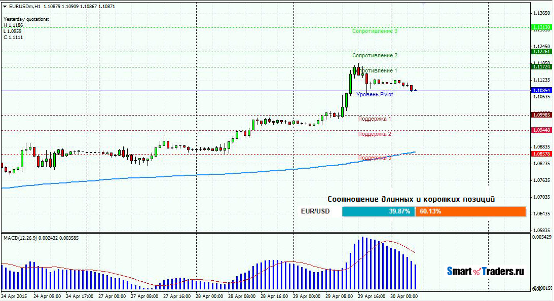 Анализ валютной пары EURUSD на 30.04.2015