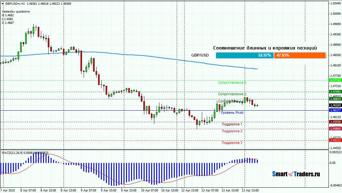 Анализ валютной пары GBPUSD на 14.04.2015
