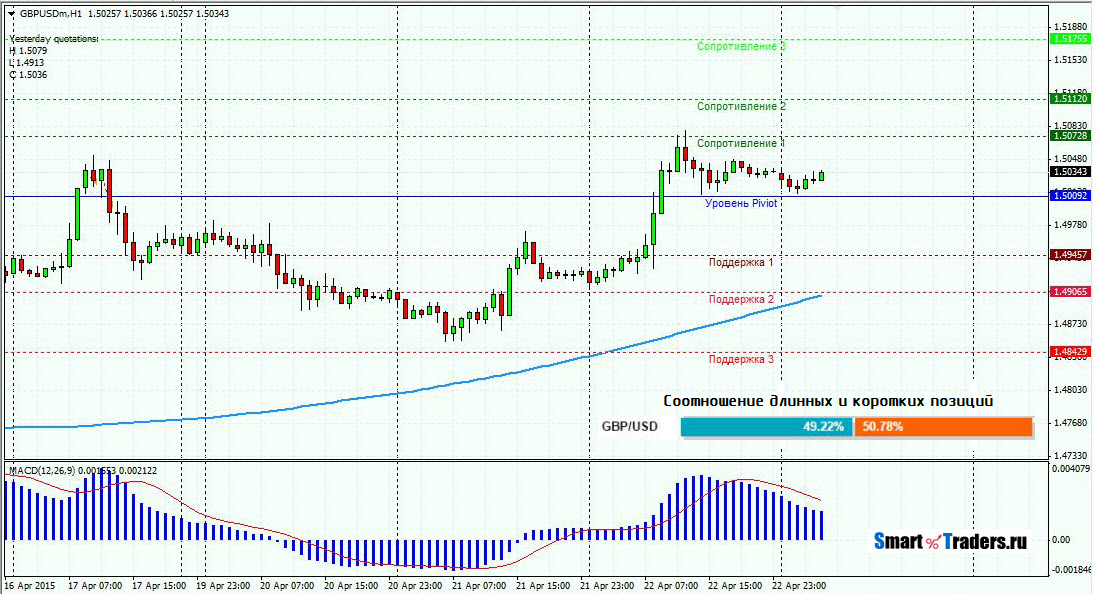 Анализ валютной пары GBPUSD на 23.04.2015