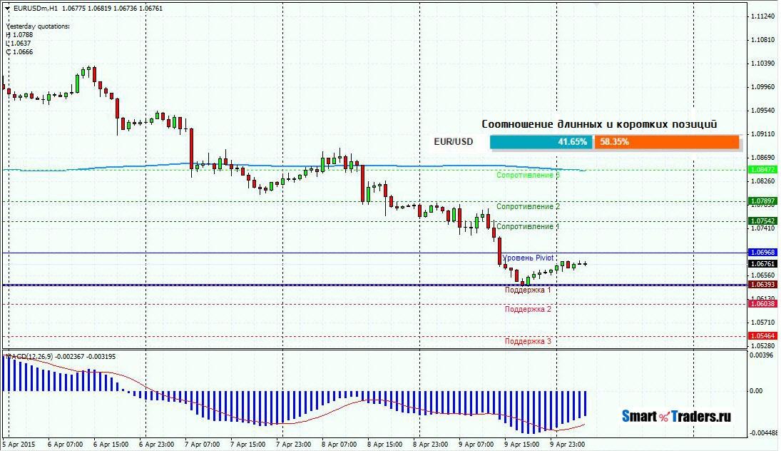 Прогноз EURUSD на 10.04.15