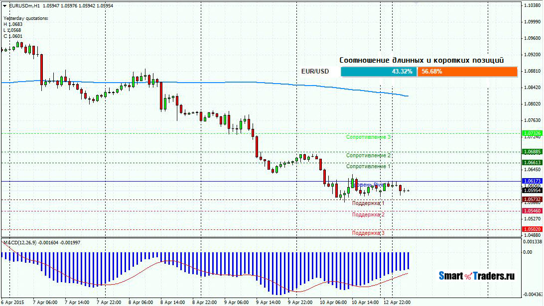 Прогноз EURUSD на 13.04.15