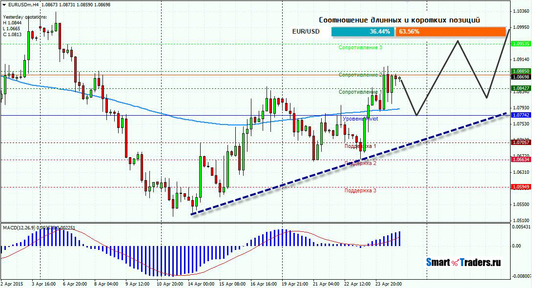 Прогноз EURUSD на 27.04.15