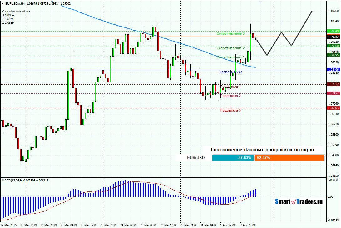 Прогноз EURUSD на 6.04.15