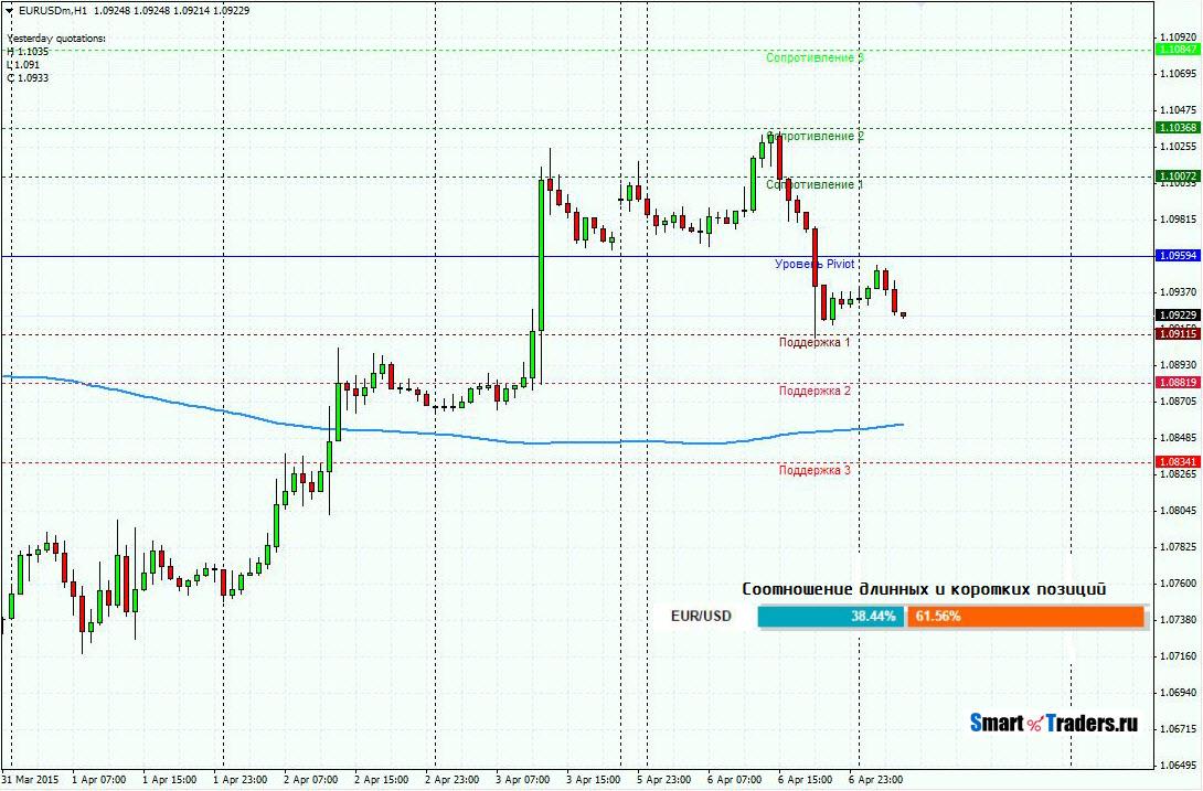 Прогноз EURUSD на 7.04.15