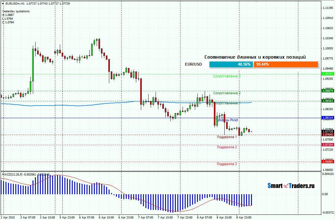 Прогноз EURUSD на 9.04.15