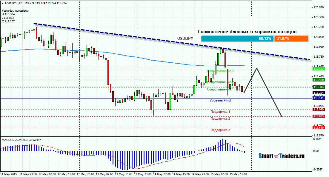 Прогноз ежедневный форекс валютные па британский фунт курс