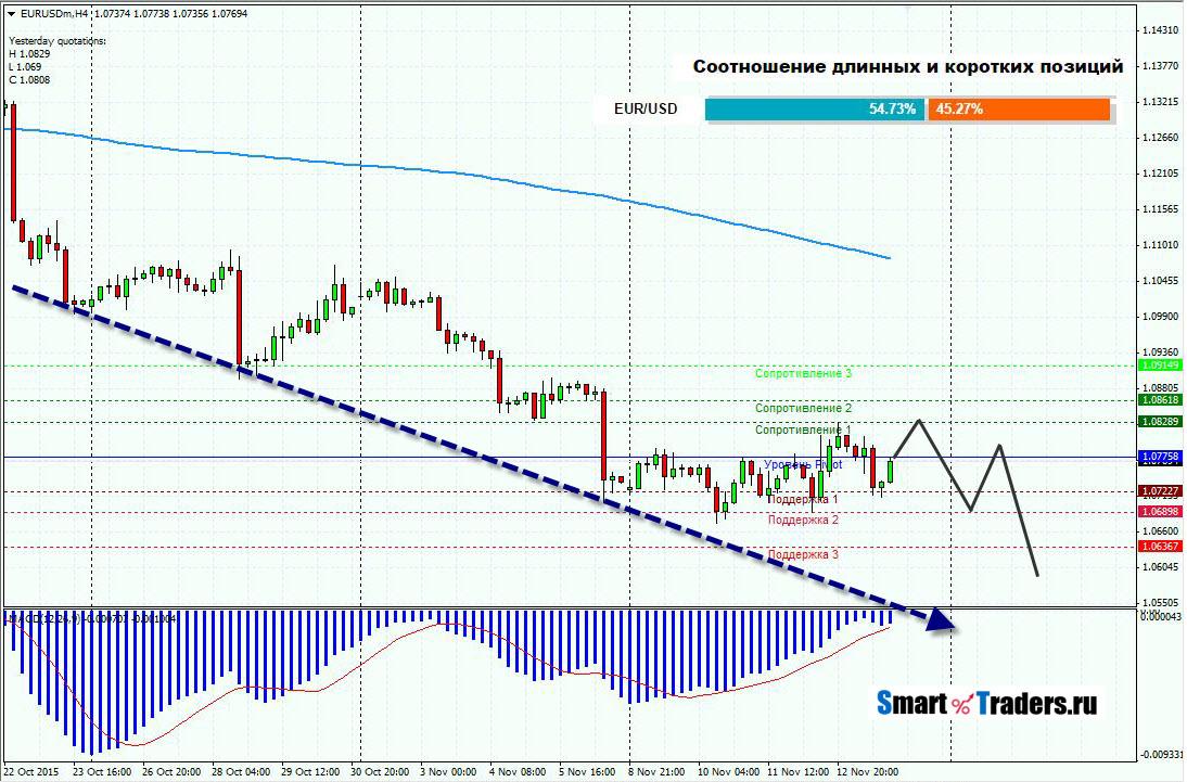 Прогноз EURUSD на 16.11.15
