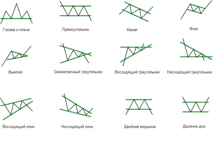 Основные фигуры технического анализа